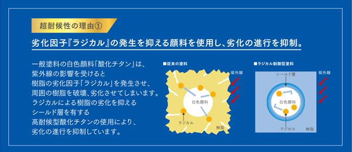 超耐候性の理由1劣化因子『ラジカル』の発生を抑える顔料を使用し、劣化の進行を抑制。
