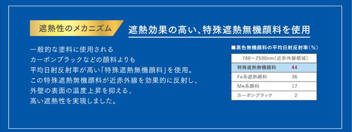 遮熱のメカニズム|遮熱効果の高い、特殊遮熱無機顔料を使用